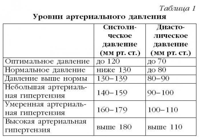 Артериальное давление 140 на 75 в 23 года