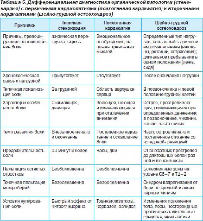 Дифференциальный диагноз стенокардии и остеохондроза